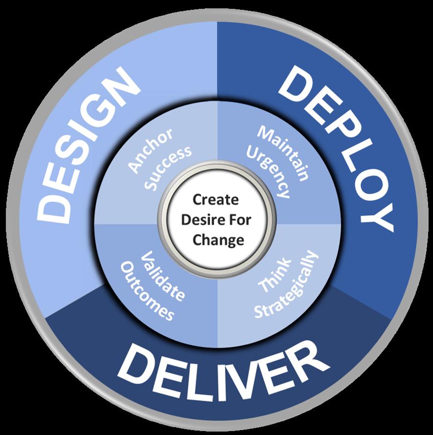 DDD-model for strategy