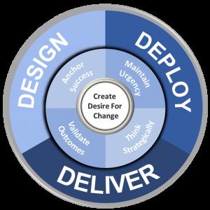 DDD-model